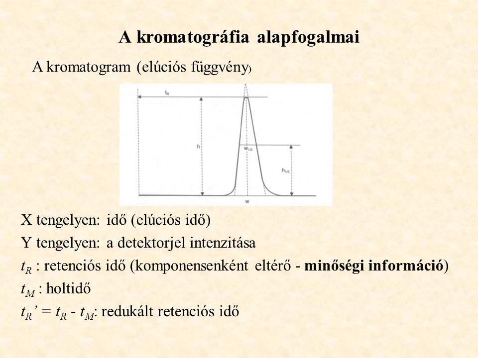 A kromatográfia alapfogalmai