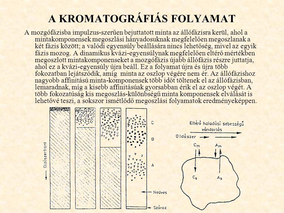 A KROMATOGRÁFIÁS FOLYAMAT
