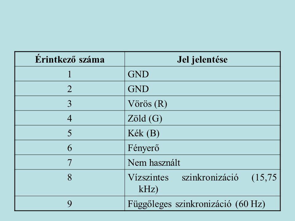 Érintkező száma Jel jelentése. 1. GND. 2. 3. Vörös (R) 4. Zöld (G) 5. Kék (B) 6. Fényerő.