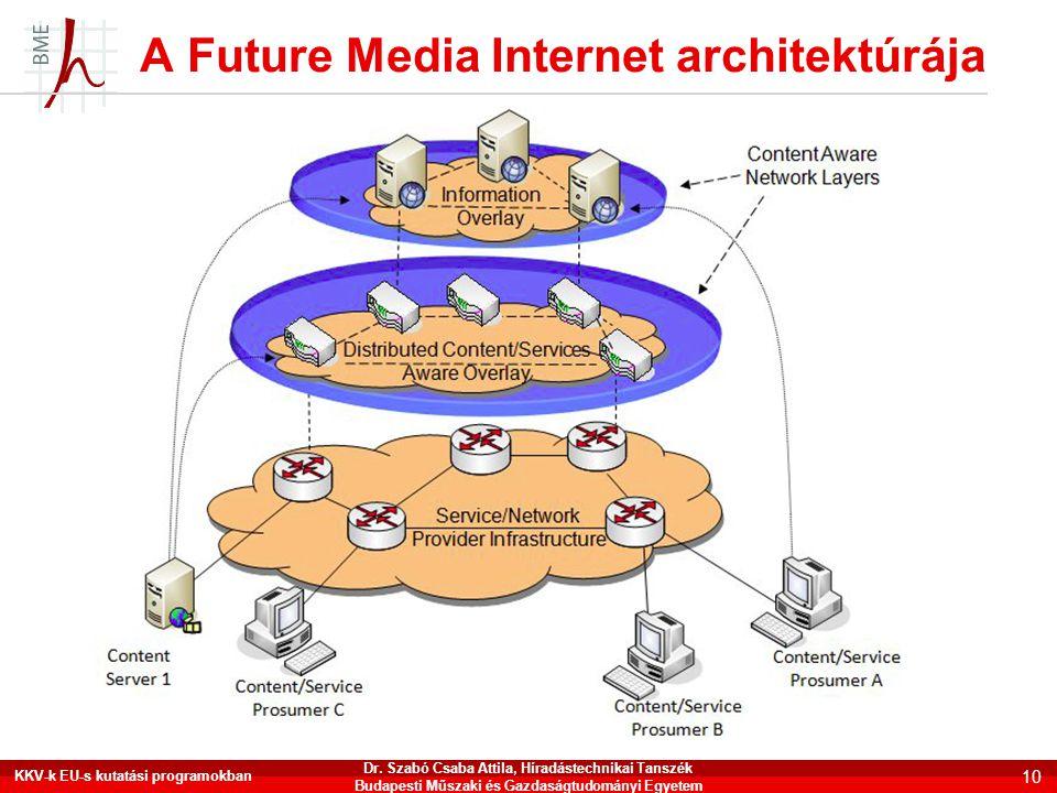 A Future Media Internet architektúrája