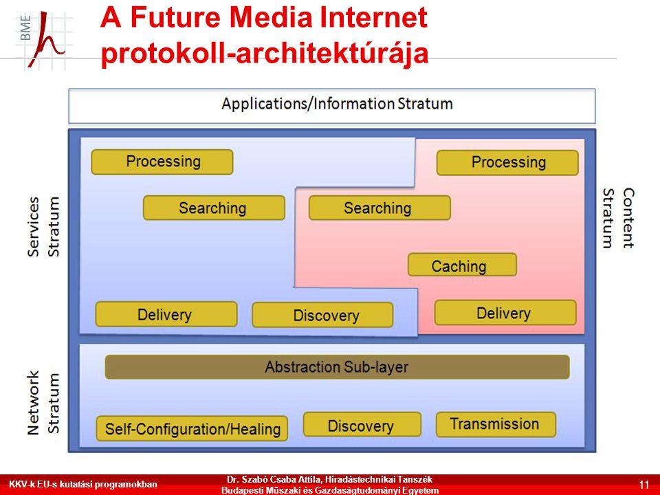 A Future Media Internet protokoll-architektúrája