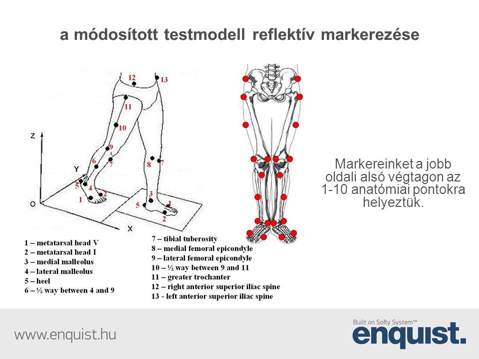 a módosított testmodell reflektív markerezése