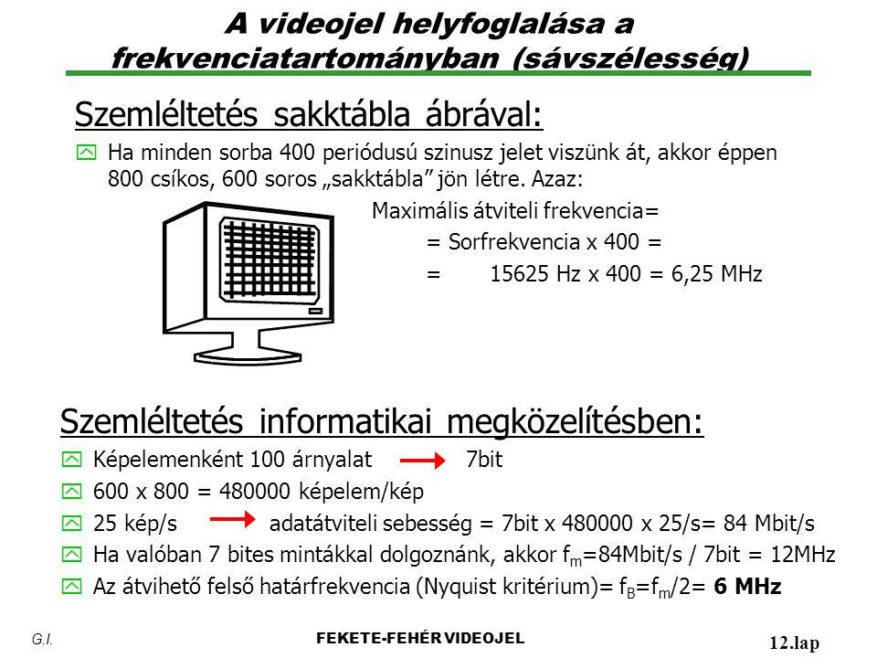 A videojel helyfoglalása a frekvenciatartományban (sávszélesség)