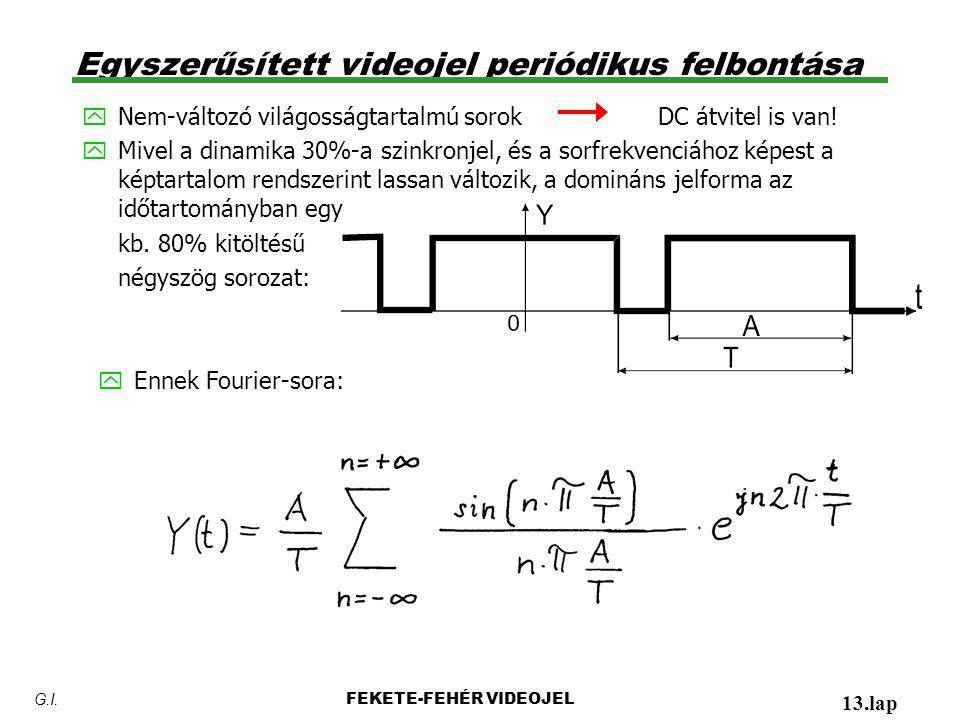 Egyszerűsített videojel periódikus felbontása