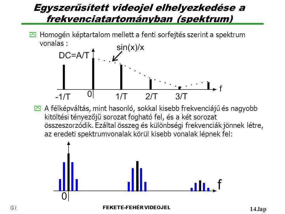 Egyszerűsített videojel elhelyezkedése a frekvenciatartományban (spektrum)