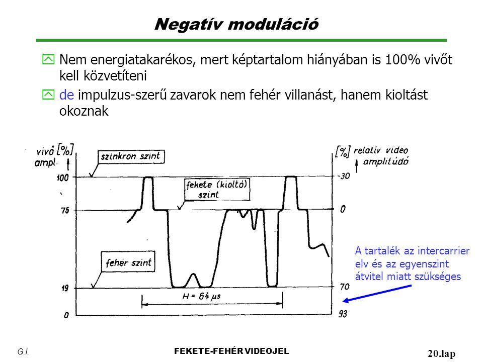 Negatív moduláció Nem energiatakarékos, mert képtartalom hiányában is 100% vivőt kell közvetíteni.