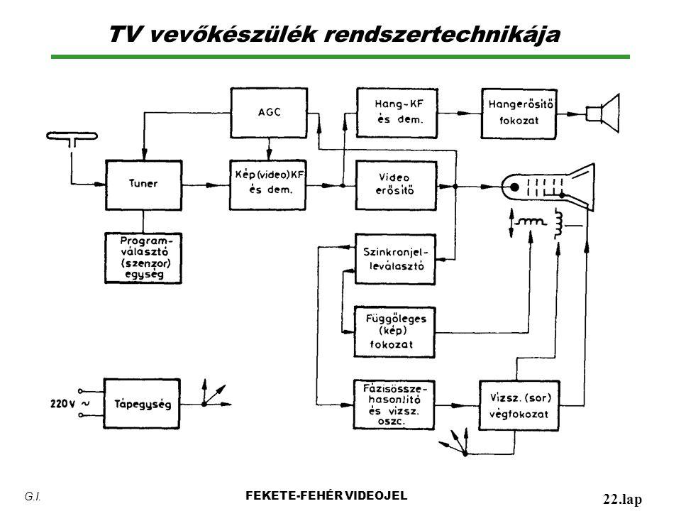 TV vevőkészülék rendszertechnikája