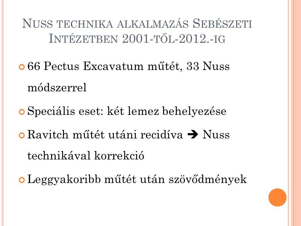 Nuss technika alkalmazás Sebészeti Intézetben 2001-től-2012.-ig