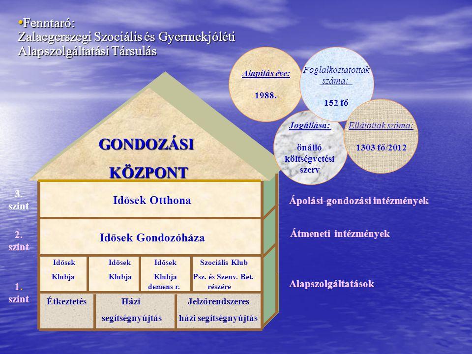 Fenntaró: Zalaegerszegi Szociális és Gyermekjóléti Alapszolgáltatási Társulás