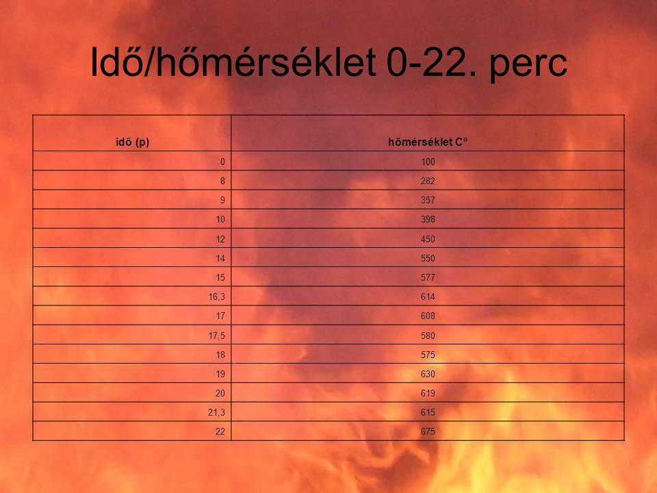 Idő/hőmérséklet 0-22. perc