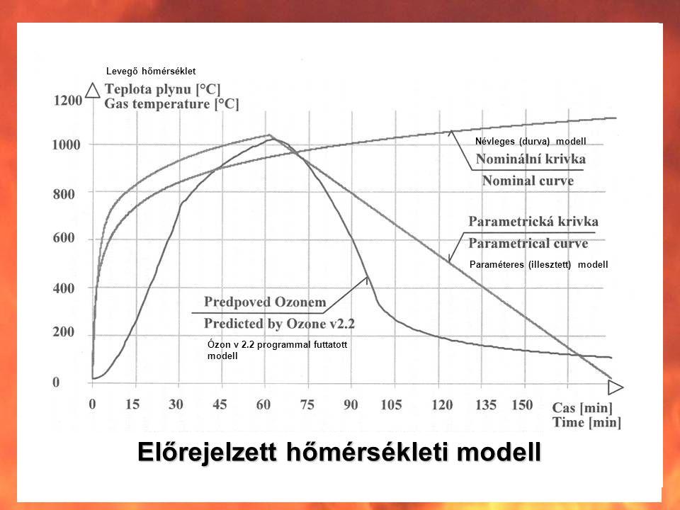 Előrejelzett hőmérsékleti modell