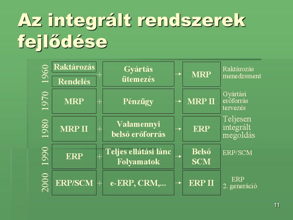 Az integrált rendszerek fejlődése