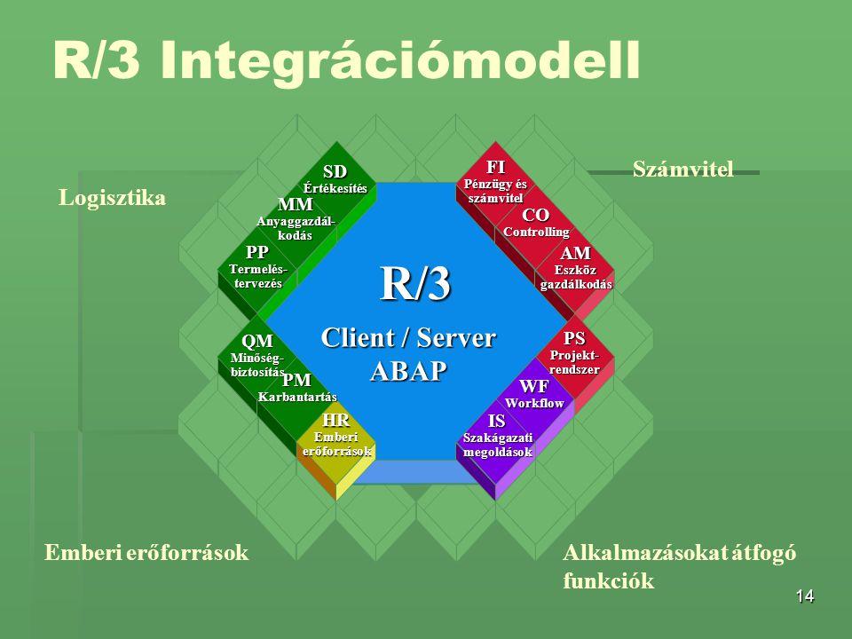 R/3 Integrációmodell R/3 Client / Server ABAP Számvitel Logisztika