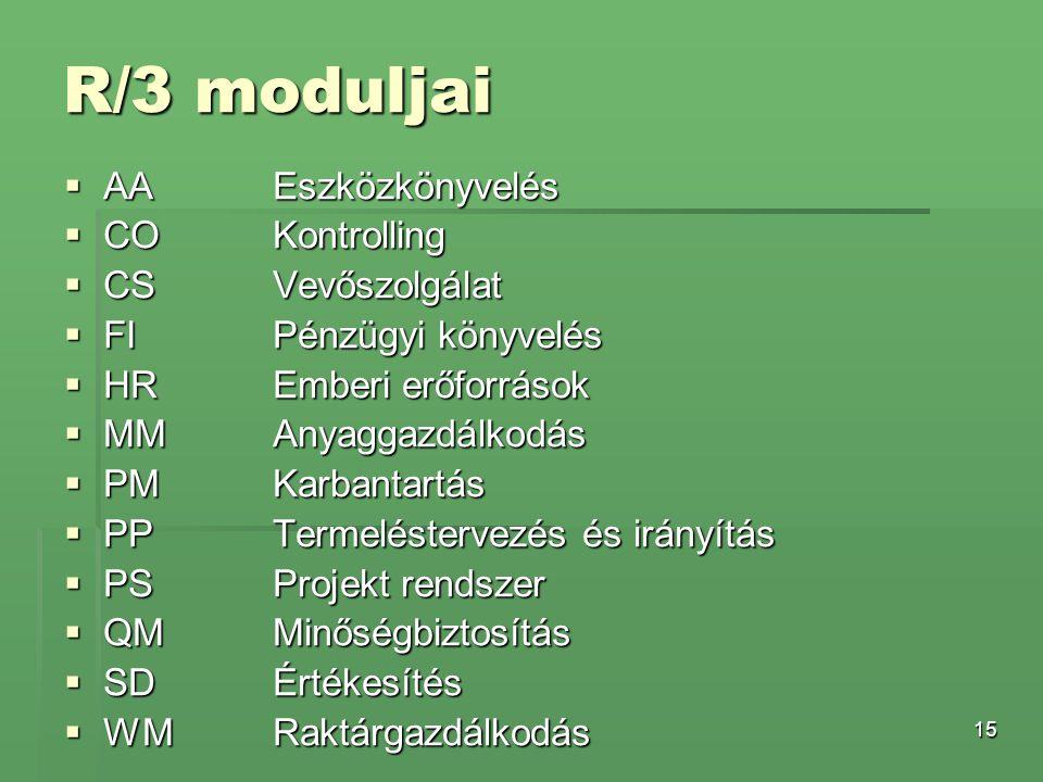 R/3 moduljai AA Eszközkönyvelés CO Kontrolling CS Vevőszolgálat