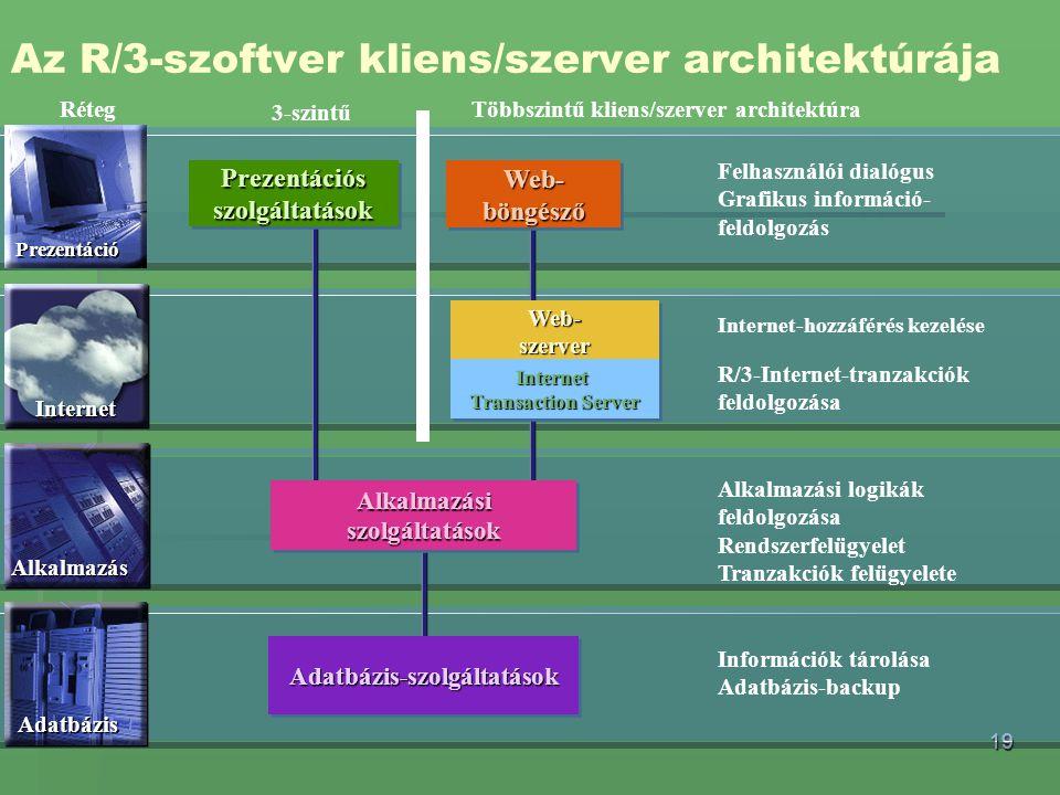 Az R/3-szoftver kliens/szerver architektúrája