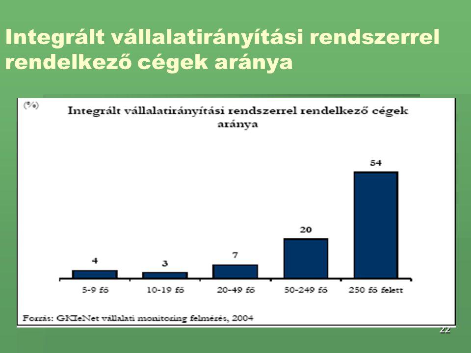 Integrált vállalatirányítási rendszerrel rendelkező cégek aránya