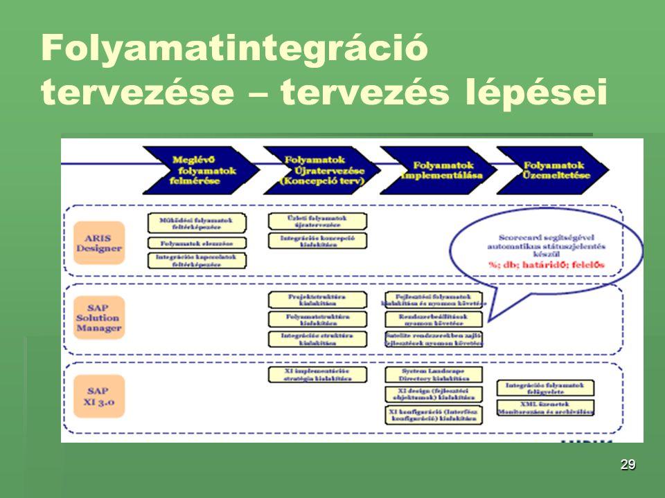Folyamatintegráció tervezése – tervezés lépései