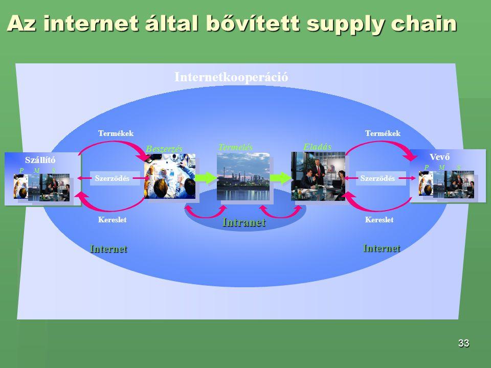 Az internet által bővített supply chain