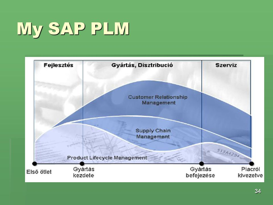 My SAP PLM
