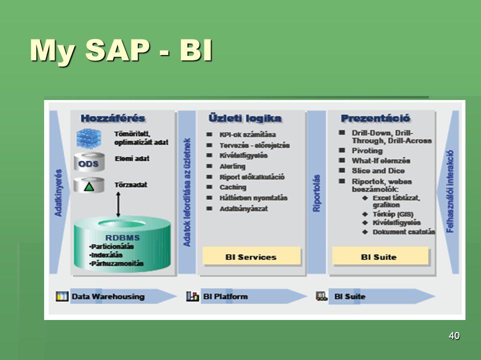 My SAP - BI