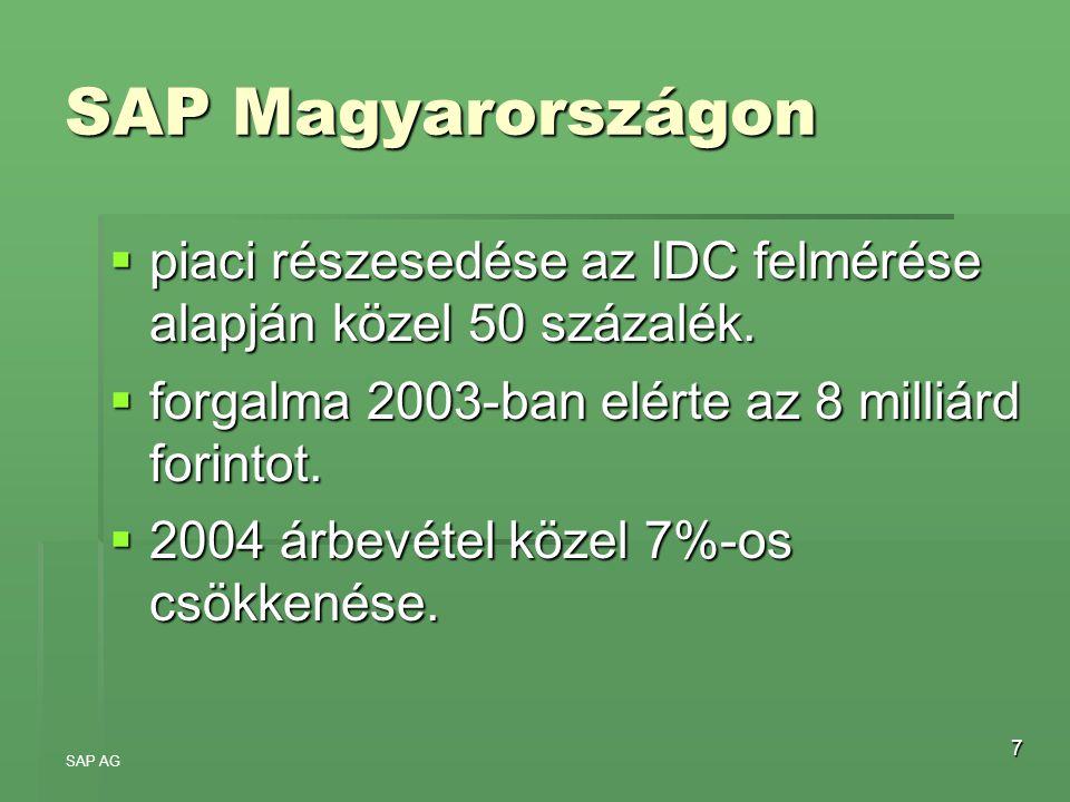 SAP Magyarországon piaci részesedése az IDC felmérése alapján közel 50 százalék. forgalma 2003-ban elérte az 8 milliárd forintot.