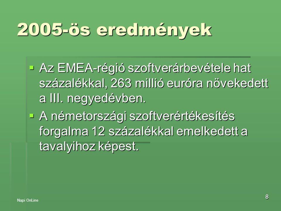 2005-ös eredmények Az EMEA-régió szoftverárbevétele hat százalékkal, 263 millió euróra növekedett a III. negyedévben.