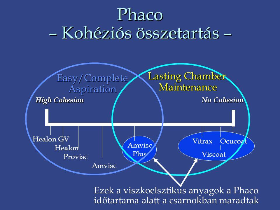 Phaco – Kohéziós összetartás –