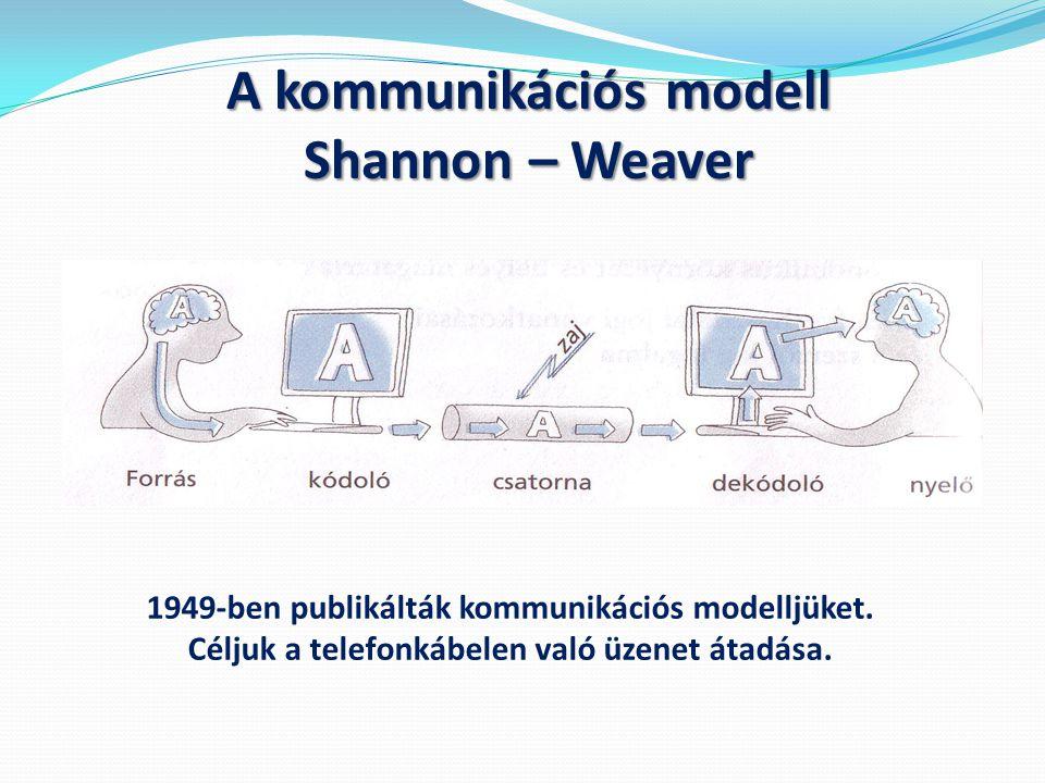 A kommunikációs modell Shannon – Weaver