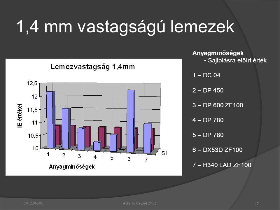 1,4 mm vastagságú lemezek Anyagminőségek - Sajtolásra előírt érték