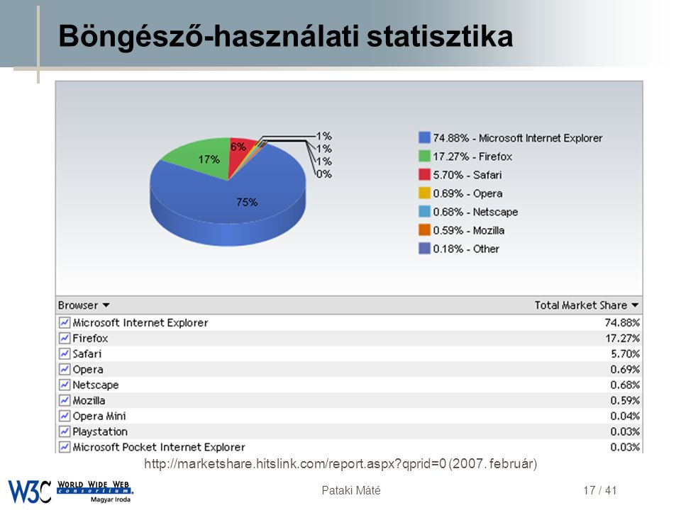 Böngésző-használati statisztika
