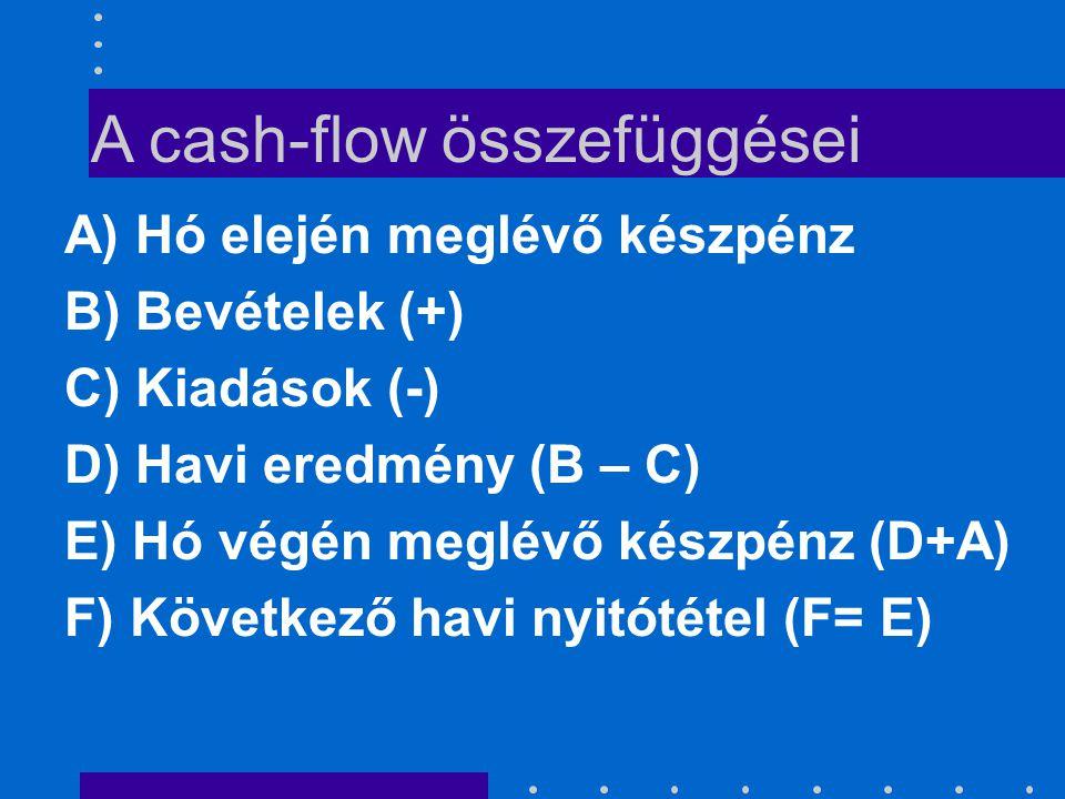 A cash-flow összefüggései