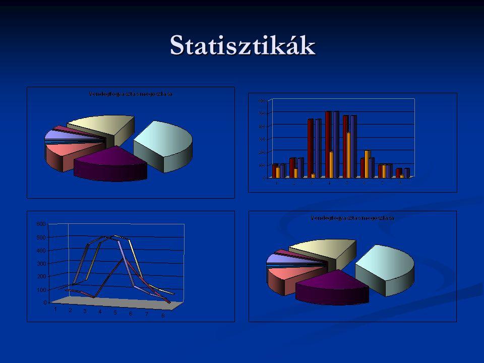 Statisztikák