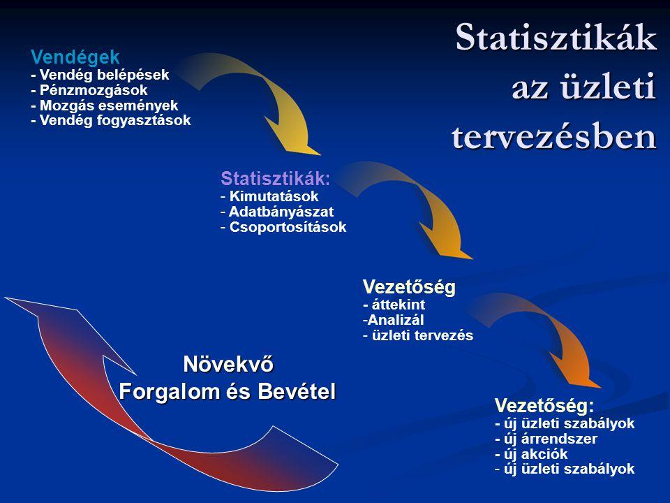 Statisztikák az üzleti tervezésben