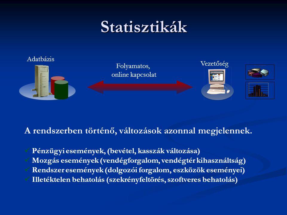 Statisztikák A rendszerben történő, változások azonnal megjelennek.