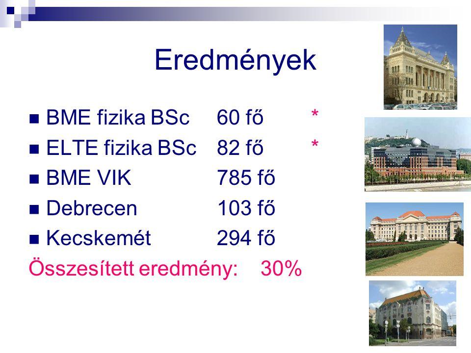 Eredmények BME fizika BSc 60 fő * ELTE fizika BSc 82 fő *