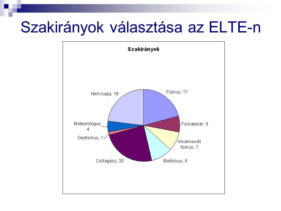 Szakirányok választása az ELTE-n