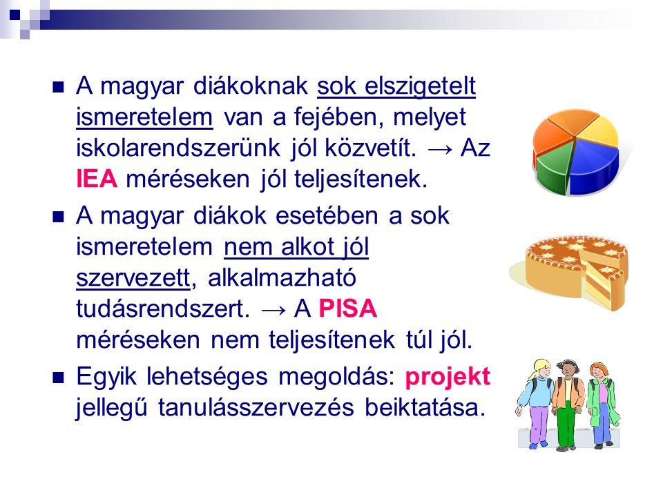 A magyar diákoknak sok elszigetelt ismeretelem van a fejében, melyet iskolarendszerünk jól közvetít. → Az IEA méréseken jól teljesítenek.