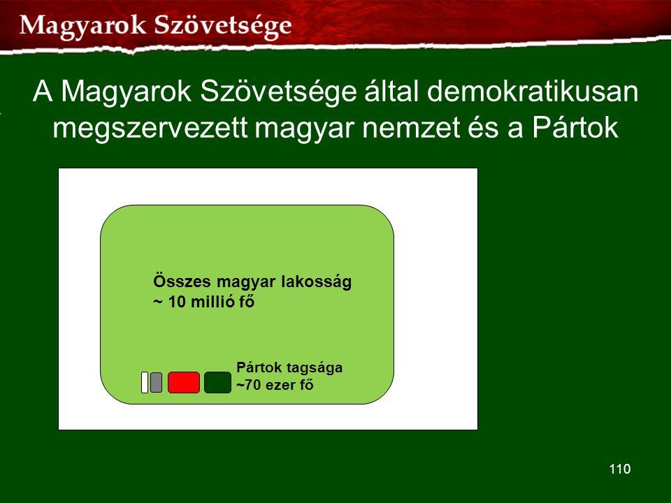 A Magyarok Szövetsége által demokratikusan megszervezett magyar nemzet és a Pártok