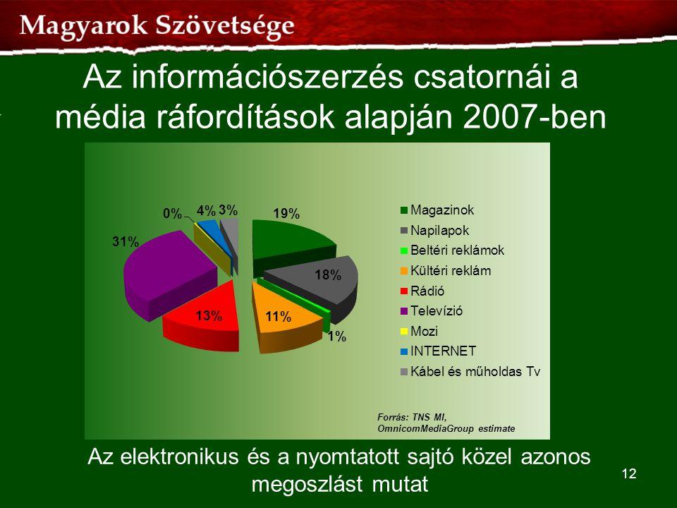 Az információszerzés csatornái a média ráfordítások alapján 2007-ben