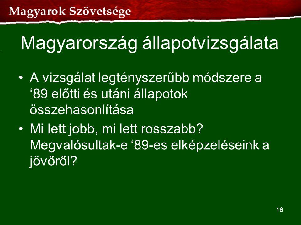 Magyarország állapotvizsgálata