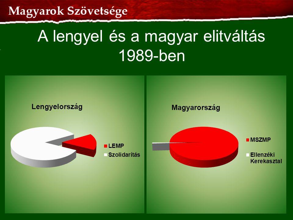 A lengyel és a magyar elitváltás 1989-ben