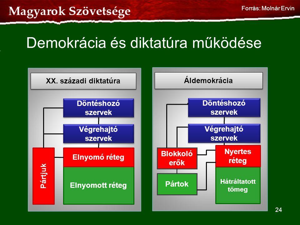 Demokrácia és diktatúra működése