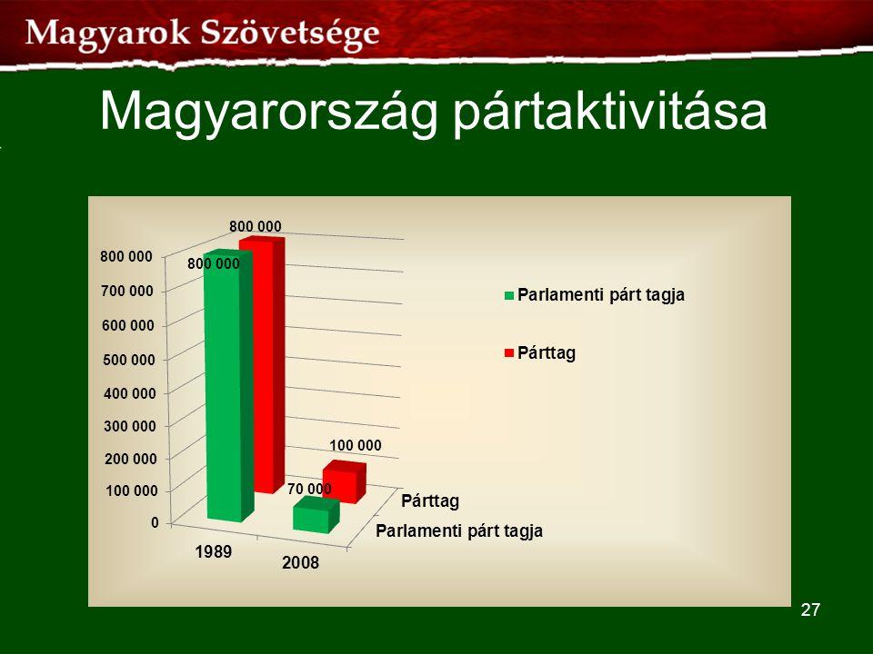 Magyarország pártaktivitása