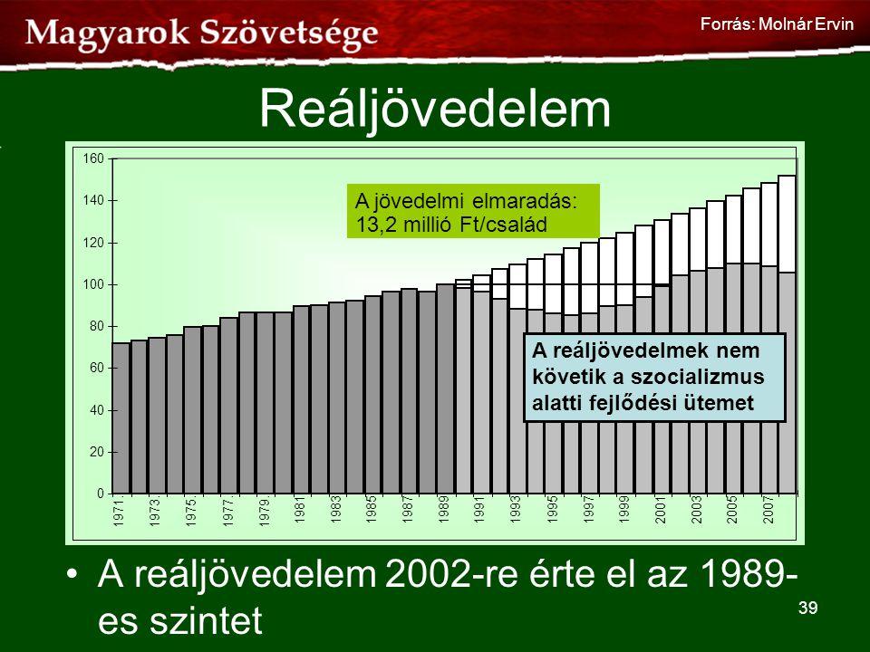Reáljövedelem A reáljövedelem 2002-re érte el az 1989-es szintet