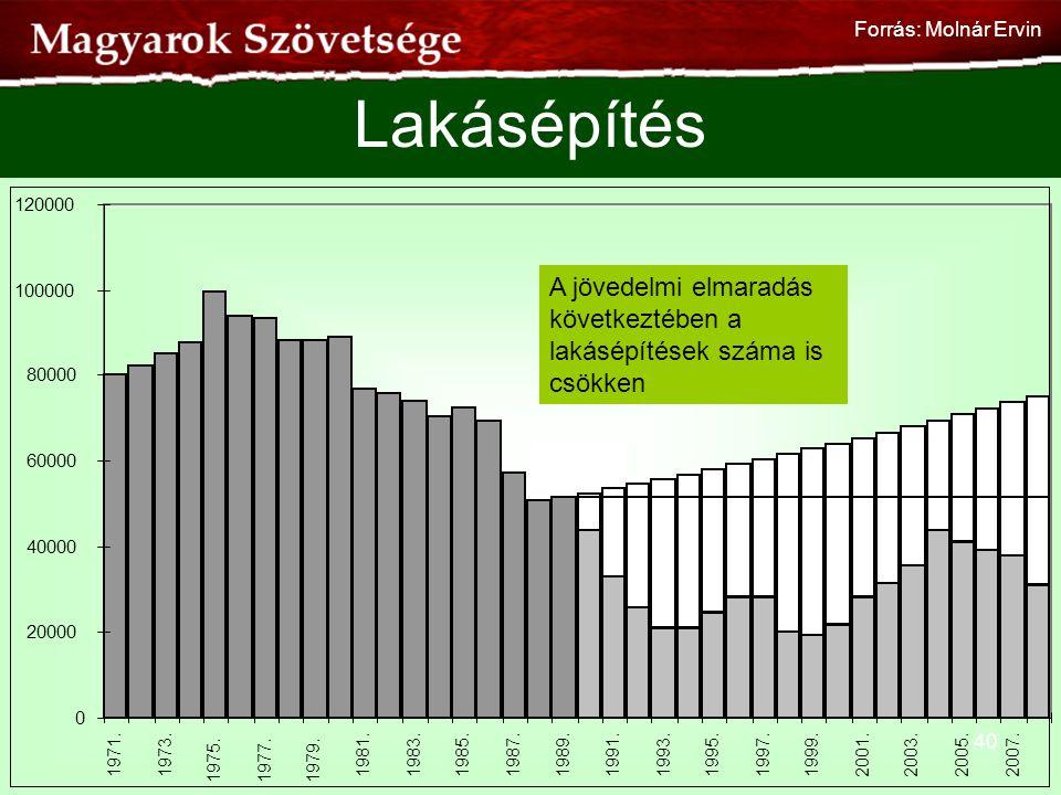 Forrás: Molnár Ervin Lakásépítés. 20000. 40000. 60000. 80000. 100000. 120000. 1971. 1973. 1975.