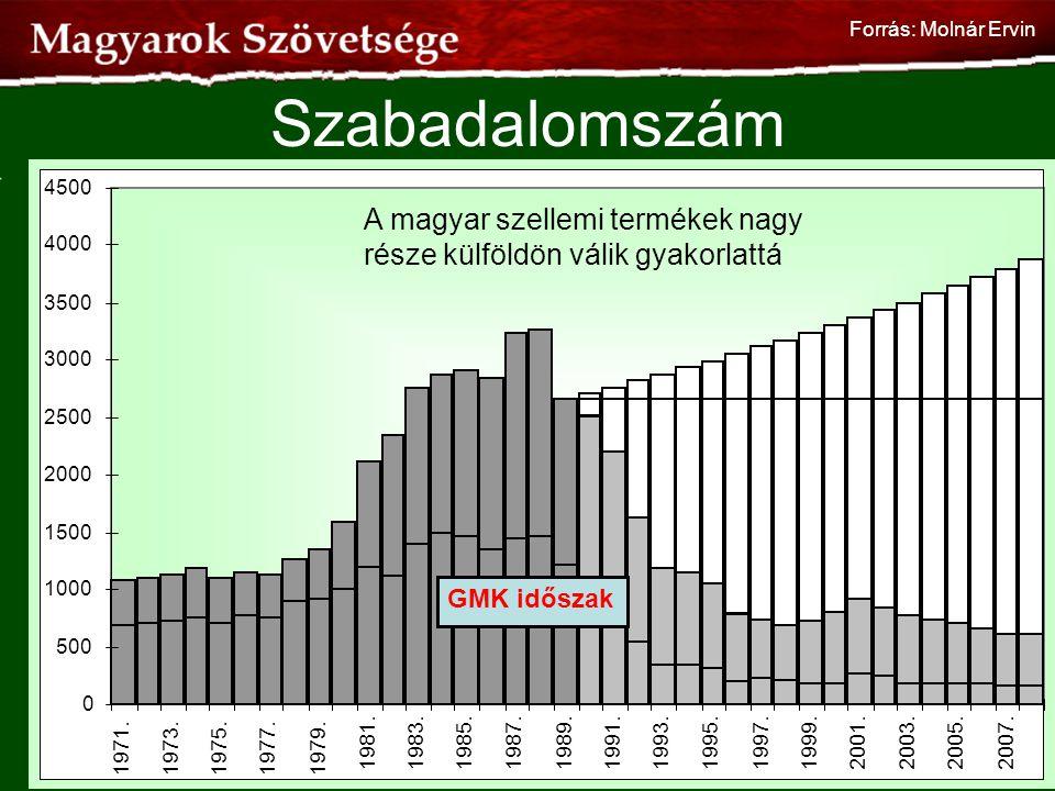 Forrás: Molnár Ervin Szabadalomszám. 500. 1000. 1500. 2000. 2500. 3000. 3500. 4000. 4500. 1971.