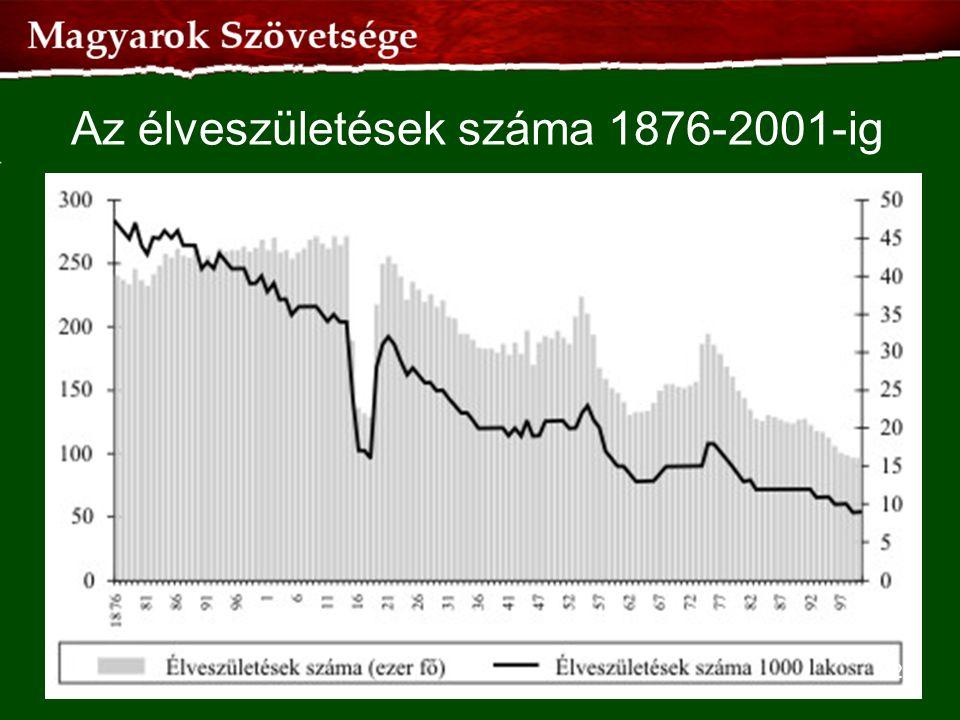Az élveszületések száma 1876-2001-ig
