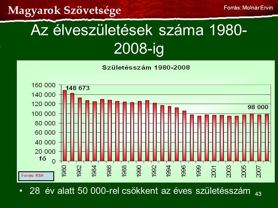 Az élveszületések száma 1980-2008-ig