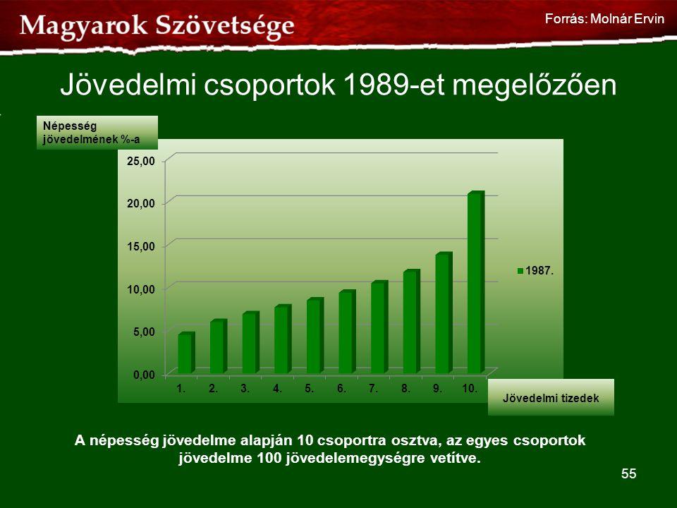 Jövedelmi csoportok 1989-et megelőzően