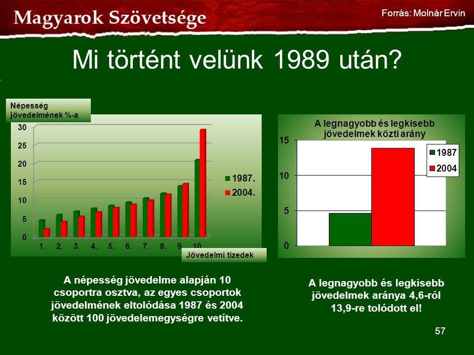 Forrás: Molnár Ervin Mi történt velünk 1989 után Népesség jövedelmének %-a. Jövedelmi tizedek.